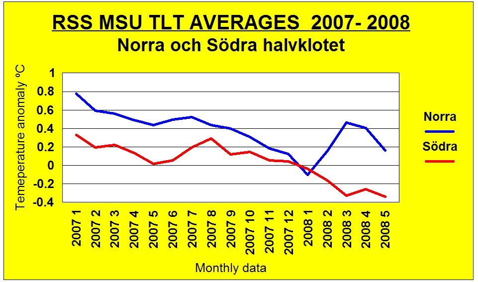 rss tlt data halvklot07 08