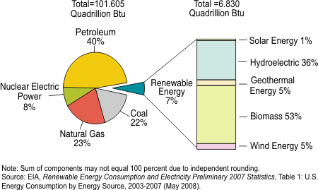 energy consumption 2007