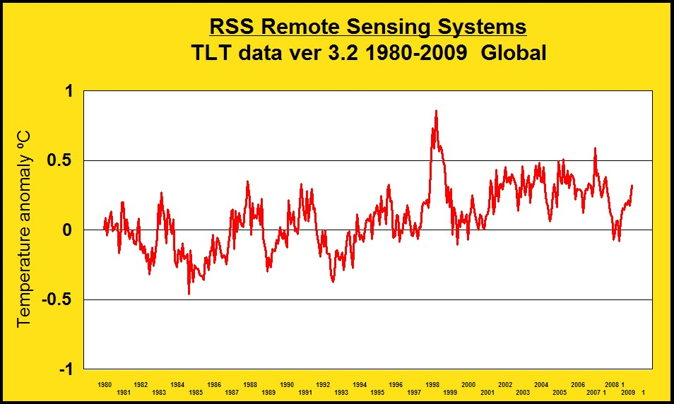 rss tlt data 1980 2009