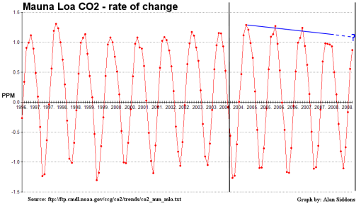 mlo co2 rateofchange bracketed 5101