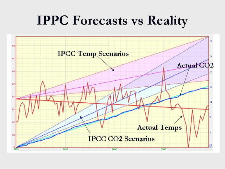 monckton temp and co2 actuals