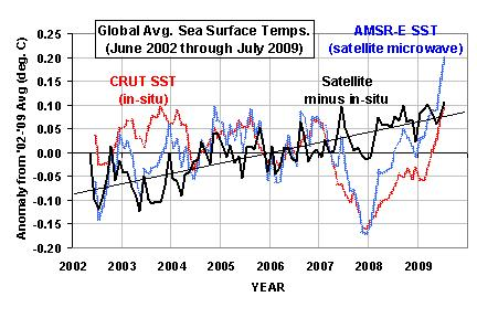 global sst crut vs amsre