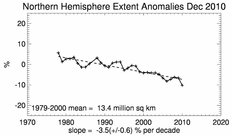 arktis anomali