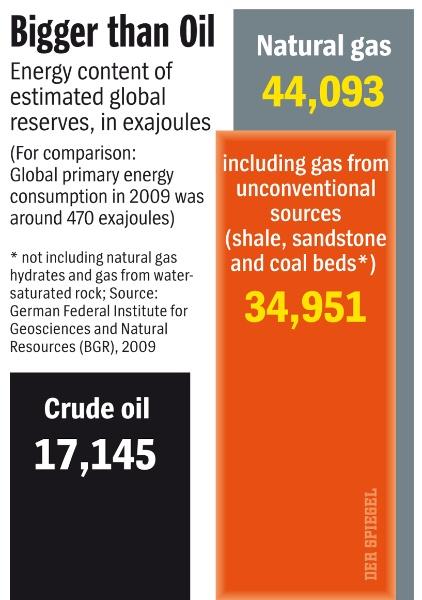 gas versus olja 1