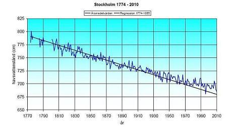 Grafen är hämtad från: http://www.smhi.se/polopoly_fs/1.8629!Svenska_havsvattenstandsserier_-_En_klimatindikator.pdf