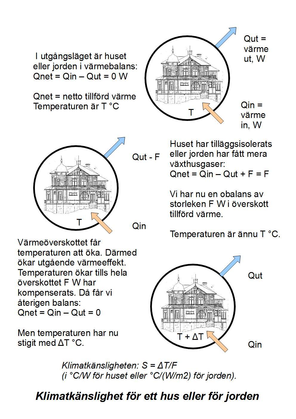 Hus temperaturkänslighet 2 1