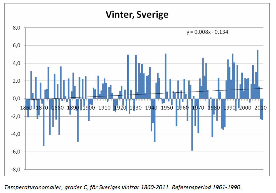 Vinter Sverige