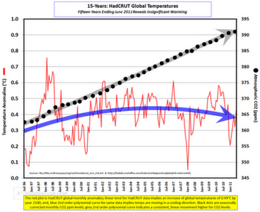 CO2 vs Global Temperature 2