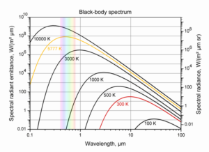 800px blackbodyspectrum loglog 150dpi en1