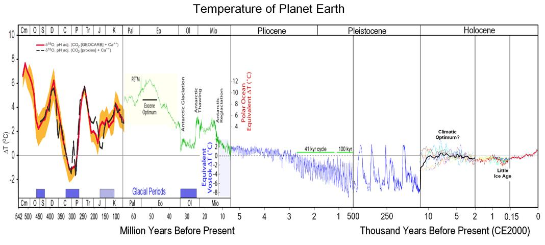 Planeten jordens temperatur
