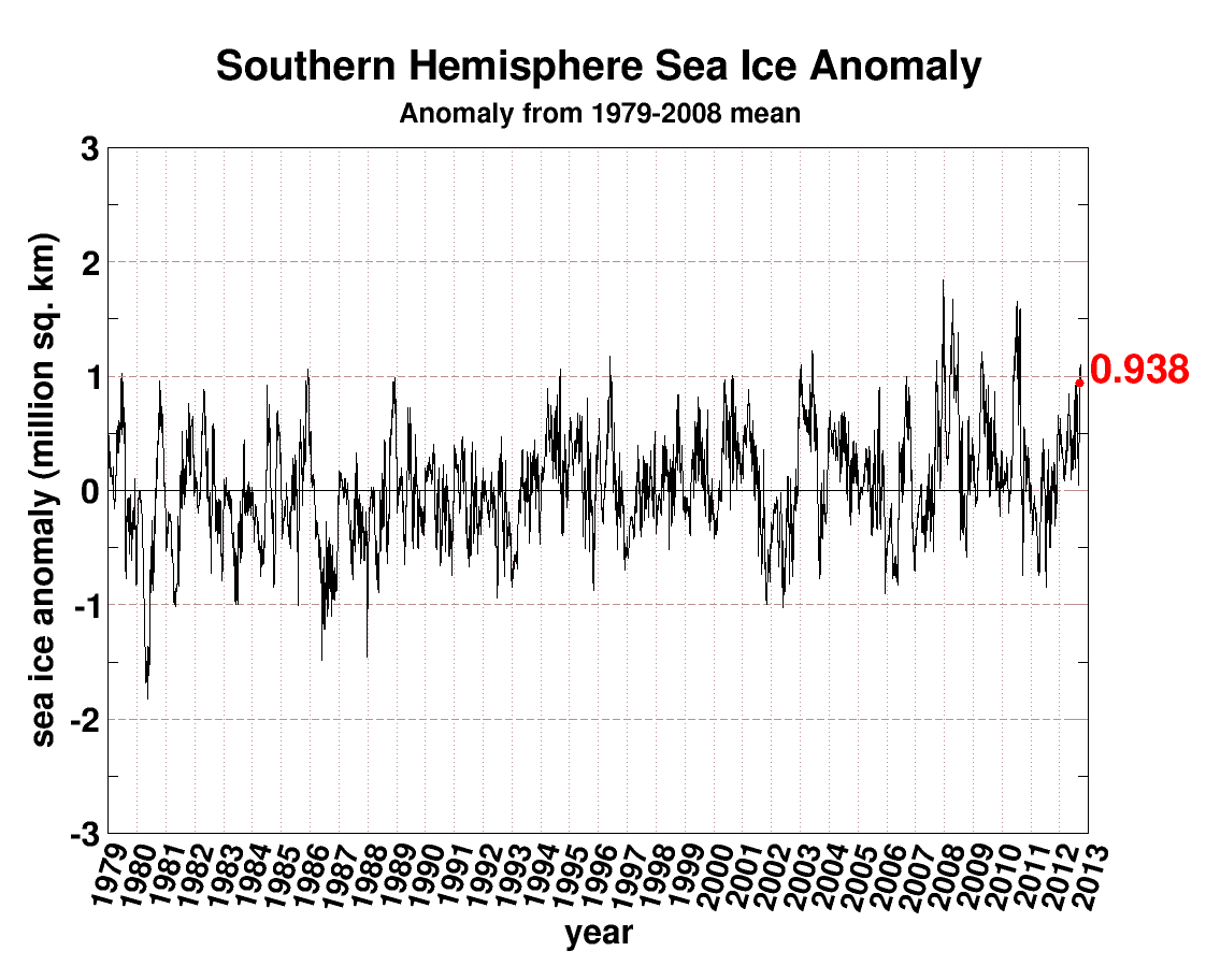 1979 seaice.anomaly.antarctic