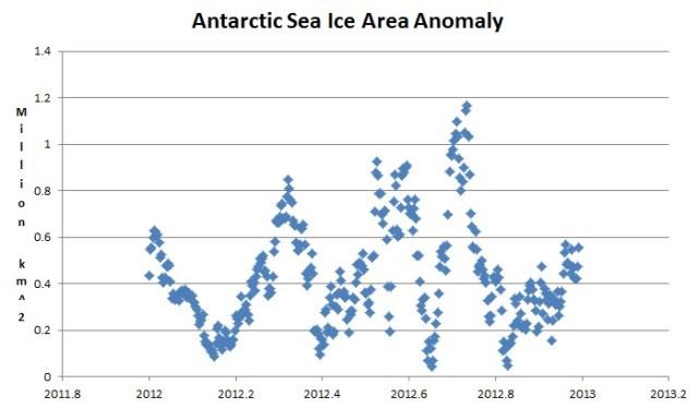 Antarktisk is