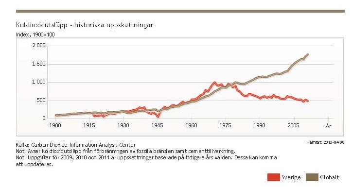 Beskuren CO2 utsläpp