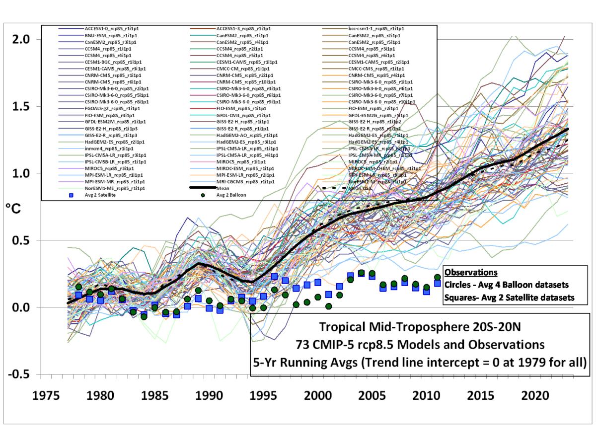 CMIP5 73 models vs obs 20N 20S MT 5 yr means1