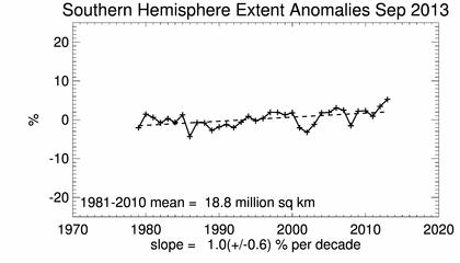 Antarktis trend