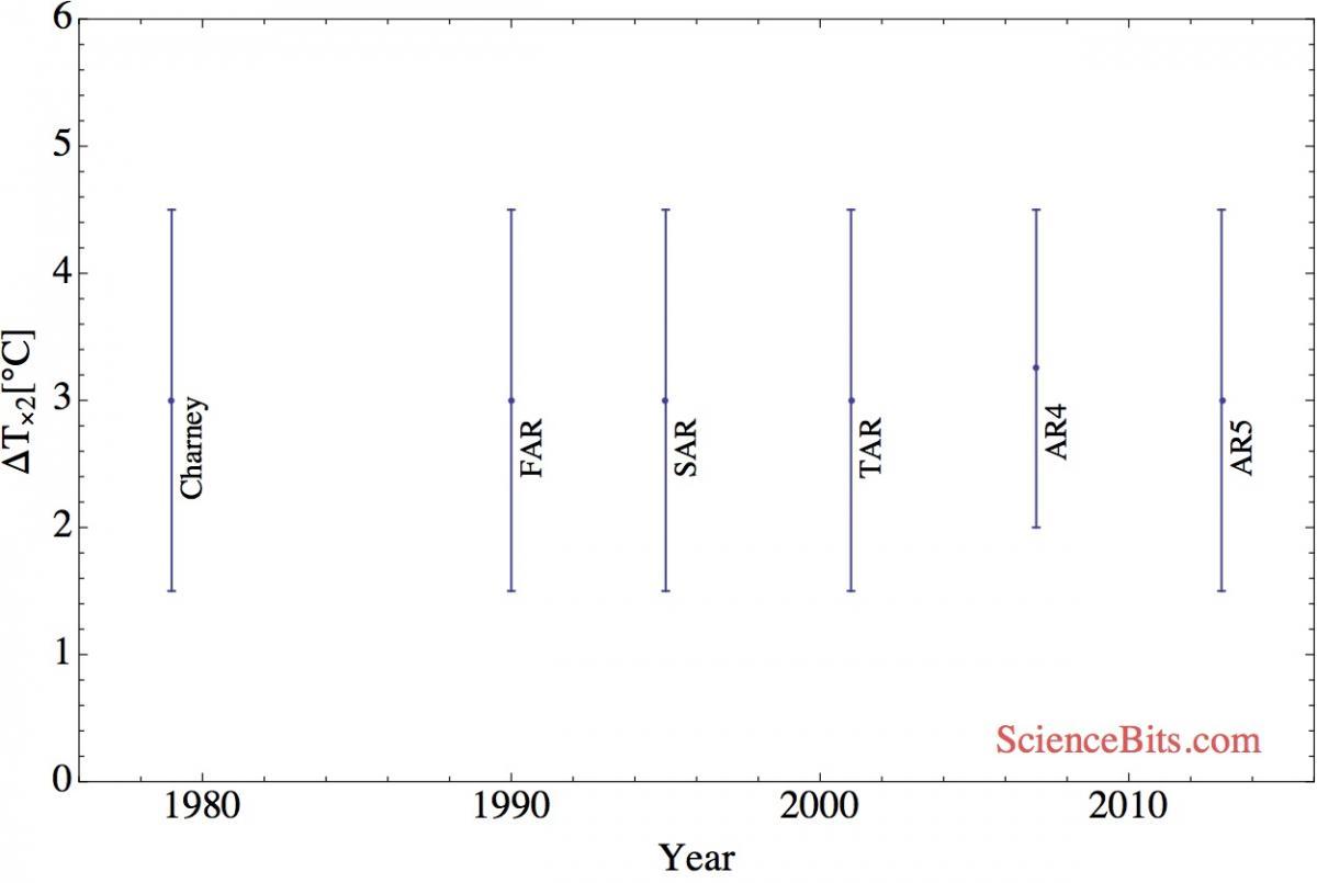 IPCCs klimatkänslighet