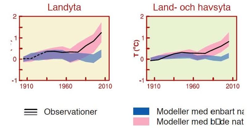Fig 1 med utan CO2 SPM 20131