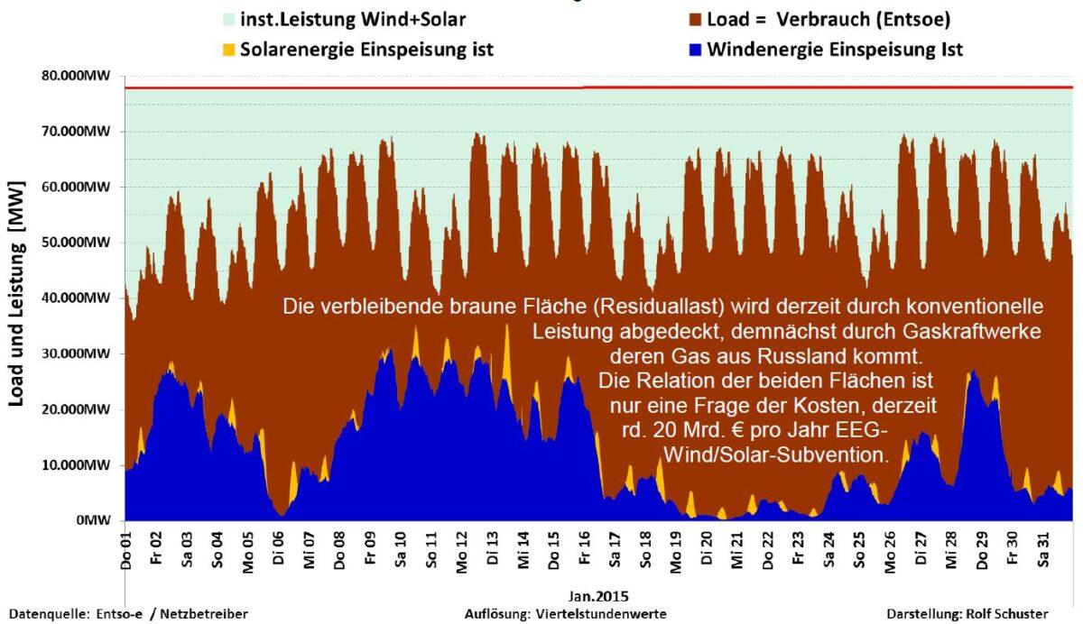 energifoerbrukning Tyskland
