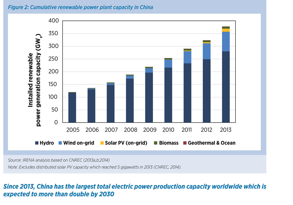 IRENA REmap China report 2014 23