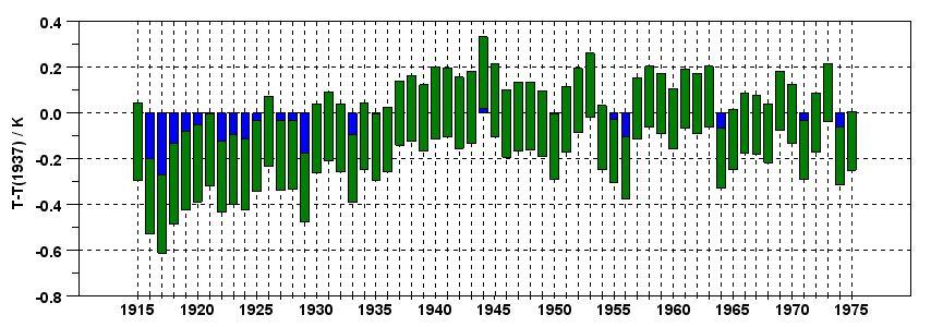 Konfidensintervall 1915 1975