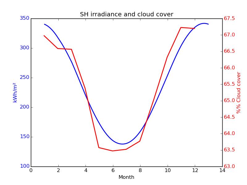 ceres cloud solar sh