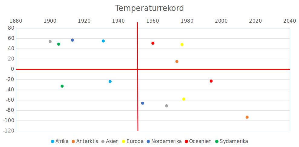 temperaturrekord