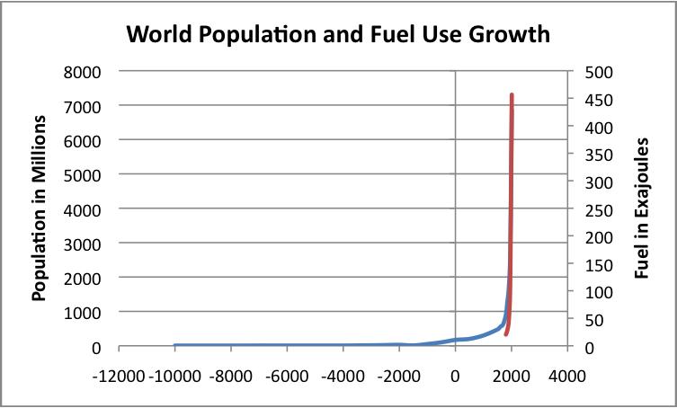 population och fossifoerbrukning