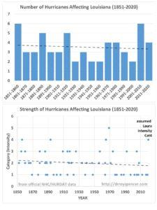 Louisiana hurricane 1851 2020