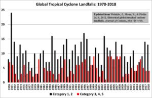 global orkan