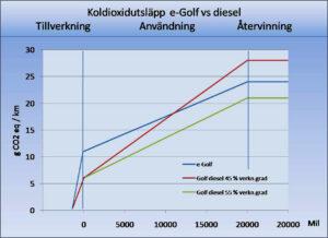 Bildiagram 1 Golf