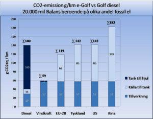 CO2 utslapp 2