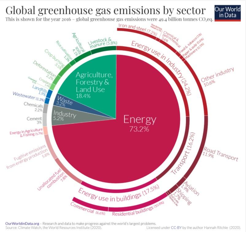 Emission 2016