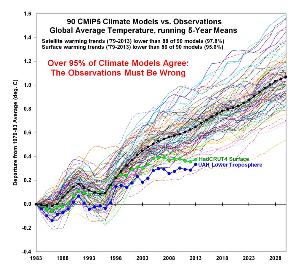 CMIP5 90 models global Tsfc vs obs thru 2013