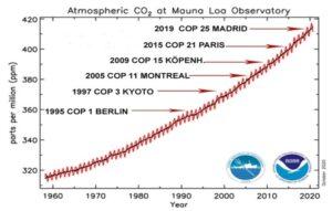 Mouna Loa CO2 halt