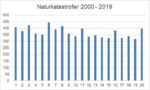 Naturkatastrofer 2000 2019