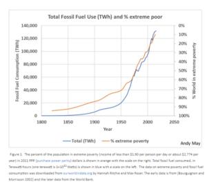fattigdom o energi