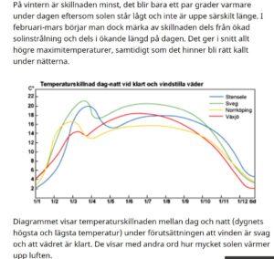 temperatur skillnad dag natt