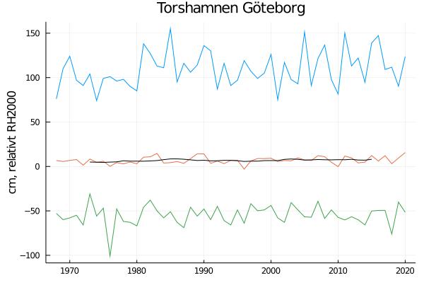 torshamnen
