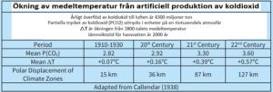 temperatur CO2
