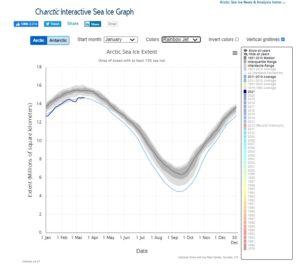 Arktis havsis hogsta 2021