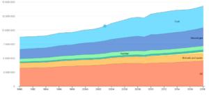 data and statisticscountryWORLDfuelEnergy20supplyindicatorTPESbySource