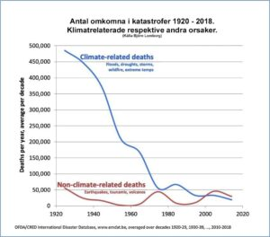 omkomna klimat