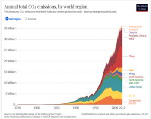 CO2 utslapp