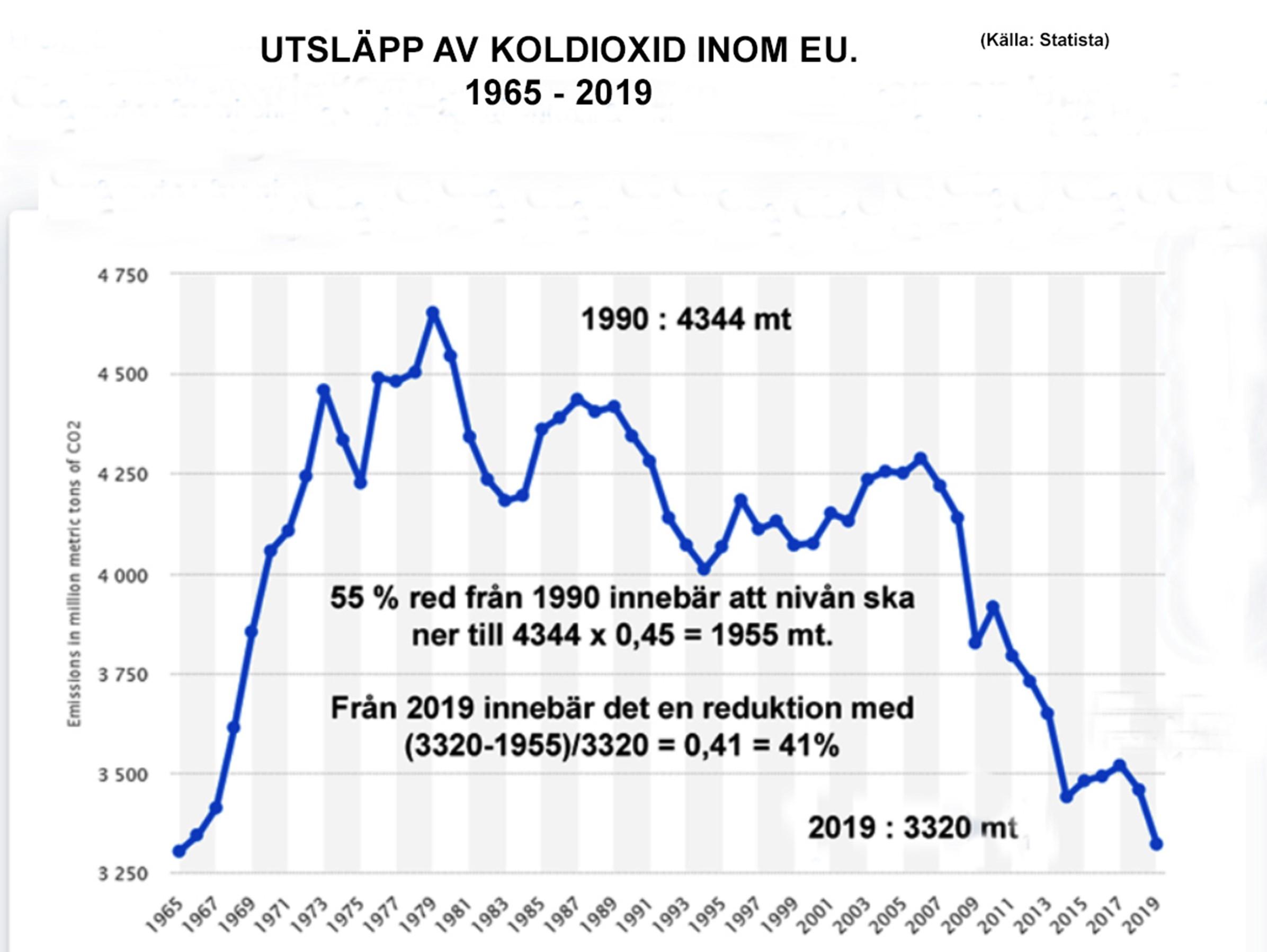 CO2 utslapp EU