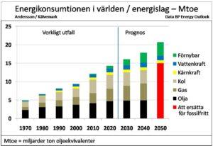 energikonsumtion