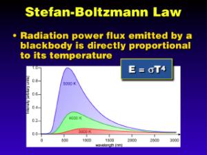 Stefan Boltzmann