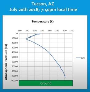 Tucson temp profil