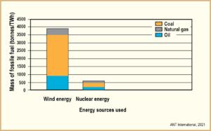 energi anvand