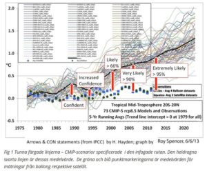 klimatmodeller