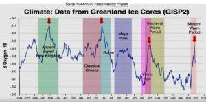klimatdata gronland